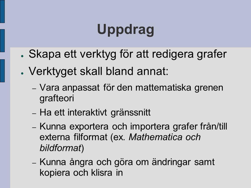 Uppdrag ● Skapa ett verktyg för att redigera grafer ● Verktyget skall bland annat: – Vara anpassat för den mattematiska grenen grafteori – Ha ett inte