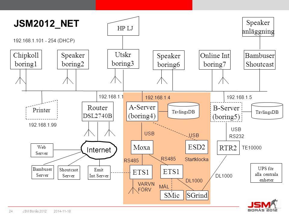 JSM Borås 2012 2014-11-1824 Speaker boring2 Speaker boring6 Utskr boring3 Chipkoll boring1 Online Int boring7 Router DSL2740B Printer 192.168.1.1 192.168.1.4 192.168.1.101 - 254 (DHCP) HP LJ 192.168.1.99 TävlingsDB JSM2012_NET B-Server (boring5) 192.168.1.5 TävlingsDB Moxa USB ETS1 RS485 MÅL VARVN FÖRV RTR2 SGrind RS232 USB ESD2 Startklocka USB TE10000 Internet Emit Int.Server DL1000 A-Server (boring4) Bambuser Shoutcast Speaker anläggning SMic UPS för alla centrala enheter Shoutcast Server Bambuser Server Web Server