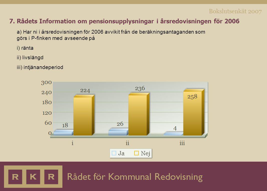 Bokslutsenkät 2007 7. Rådets Information om pensionsupplysningar i årsredovisningen för 2006 a) Har ni i årsredovisningen för 2006 avvikit från de ber