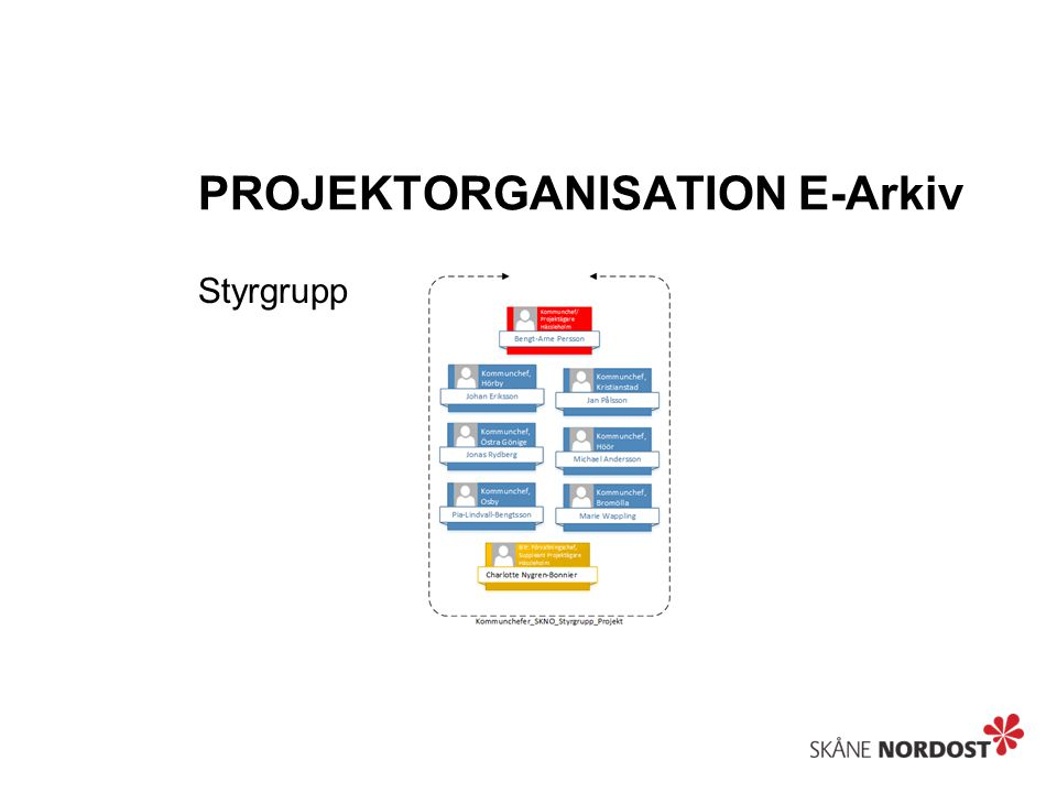 PROJEKTORGANISATION E-Arkiv Samverkan/Intressenter Samverkan är viktigt och skall ske med de enheter/funktioner som påverkas av projektet.