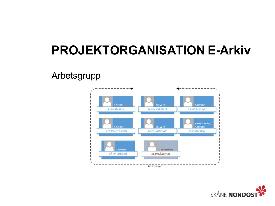 PROJEKTORGANISATION E-Arkiv MS Project Manager / GANTT- Schema
