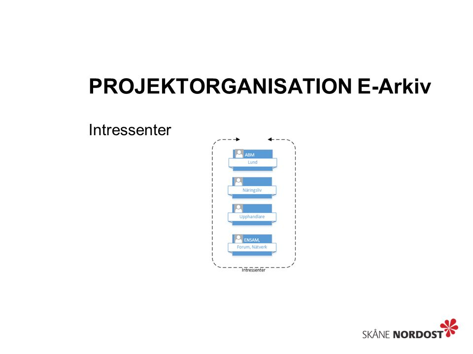 PROJEKTORGANISATION E-Arkiv FÖRVÄNTNINGAR Ansvar Delaktighet Engagemang Stöd Förankring Beslut
