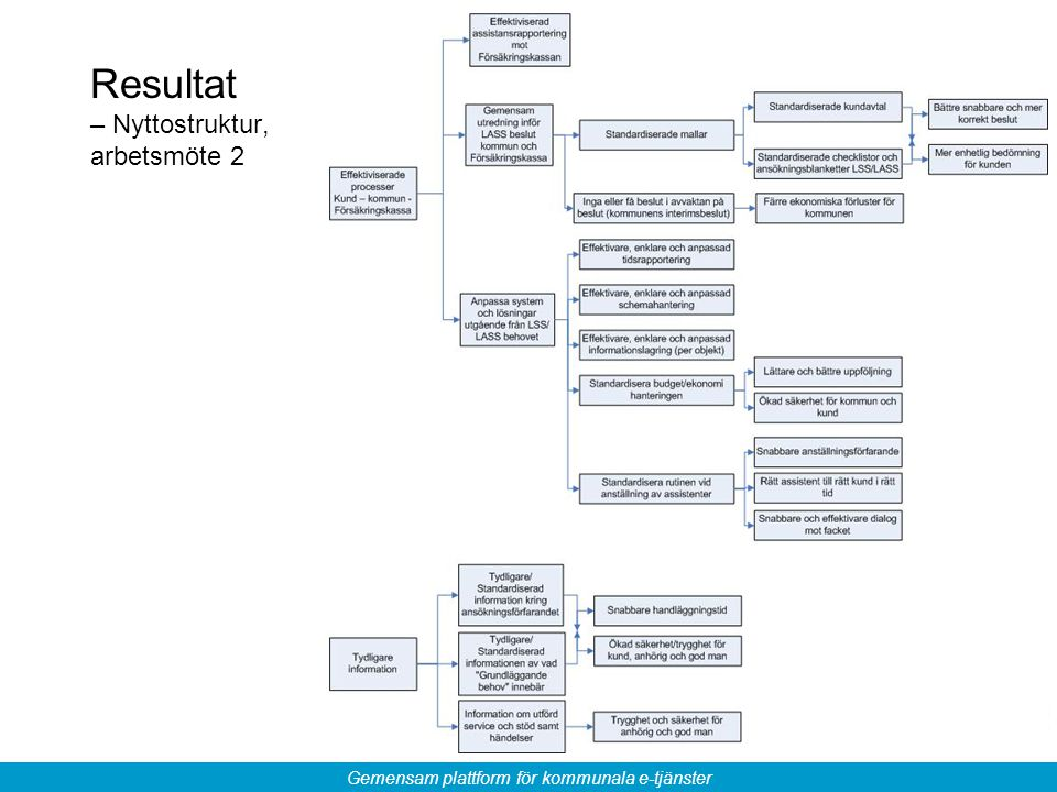 Gemensam plattform för kommunala e-tjänster Resultat – Nyttostruktur, arbetsmöte 2
