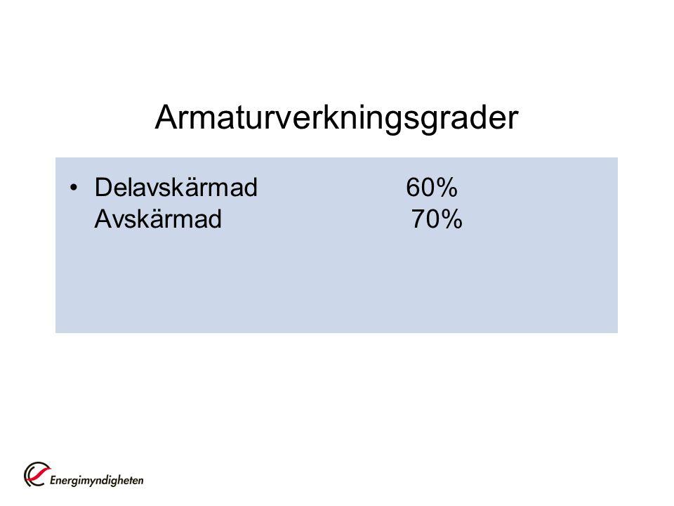 Armaturverkningsgrader Delavskärmad 60% Avskärmad 70%
