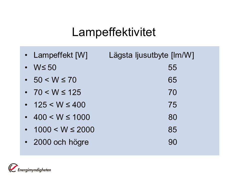 Lampeffektivitet Lampeffekt [W] Lägsta ljusutbyte [lm/W] W≤ 50 55 50 < W ≤ 70 65 70 < W ≤ 125 70 125 < W ≤ 400 75 400 < W ≤ 1000 80 1000 < W ≤ 2000 85