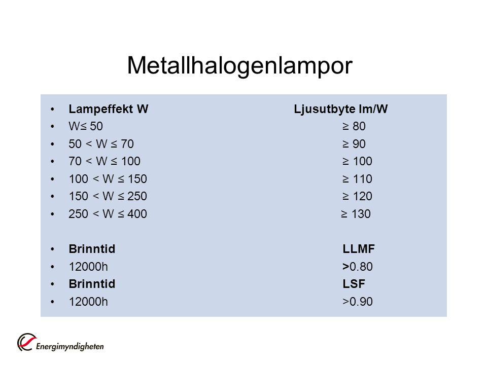 Metallhalogenlampor Lampeffekt W Ljusutbyte lm/W W≤ 50≥ 80 50 < W ≤ 70≥ 90 70 < W ≤ 100 ≥ 100 100 < W ≤ 150≥ 110 150 < W ≤ 250 ≥ 120 250 < W ≤ 400 ≥ 1