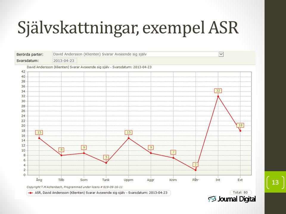 Självskattningar, exempel ASR 13