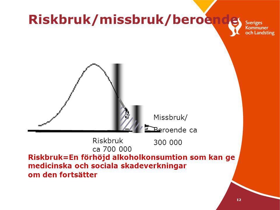 12 Missbruk/ Beroende ca 300 000 Riskbruk ca 700 000 Riskbruk=En förhöjd alkoholkonsumtion som kan ge medicinska och sociala skadeverkningar om den fo