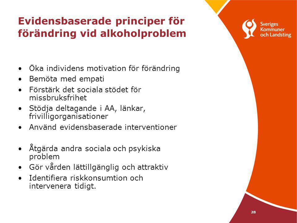 28 Evidensbaserade principer för förändring vid alkoholproblem Öka individens motivation för förändring Bemöta med empati Förstärk det sociala stödet
