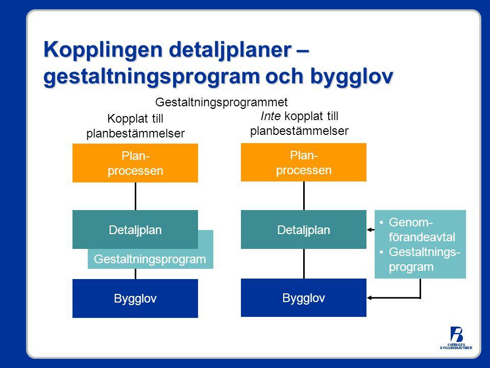 Kopplingen detaljplaner – gestaltningsprogram och bygglov Plan- processen Gestaltningsprogram Detaljplan Bygglov Plan- processen Detaljplan Bygglov Ge