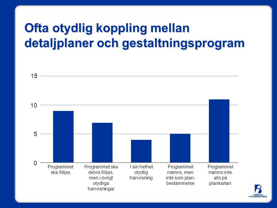 Ofta otydlig koppling mellan detaljplaner och gestaltningsprogram 15 10 5 0 Programmet ska följas I sin helhet otydlig hänvisning Programmet ska delvi