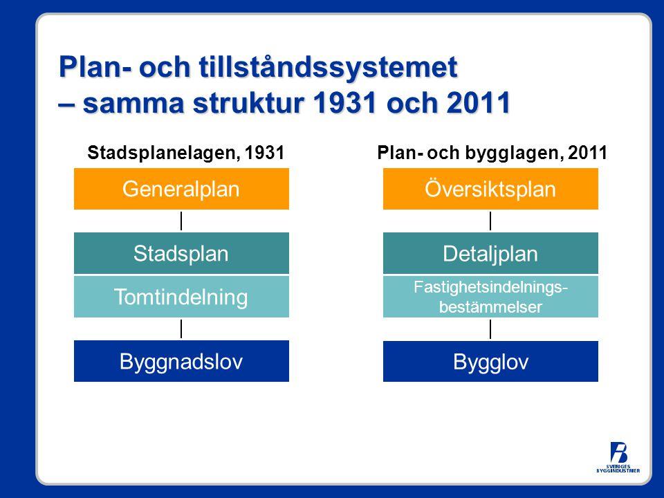 Plan- och tillståndssystemet – samma struktur 1931 och 2011 Generalplan Stadsplan Tomtindelning Byggnadslov Stadsplanelagen, 1931 Översiktsplan Detalj