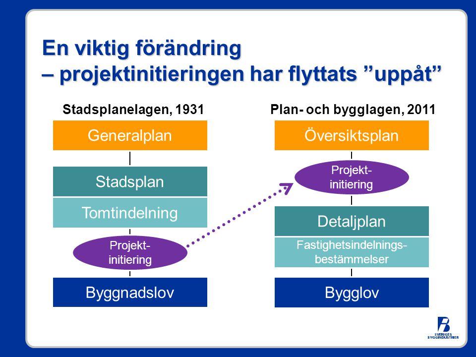 """En viktig förändring – projektinitieringen har flyttats """"uppåt"""" Generalplan Stadsplan Tomtindelning Byggnadslov Stadsplanelagen, 1931 Översiktsplan De"""
