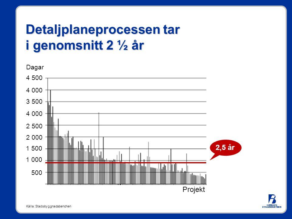 Detaljplaneprocessen tar i genomsnitt 2 ½ år Projekt 4 500 4 000 3 500 4 000 2 500 2 000 1 500 1 000 500 Dagar Källa: Stadsbyggnadsbenchen 2,5 år
