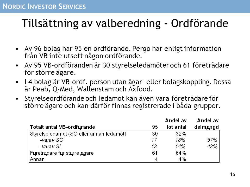16 Tillsättning av valberedning - Ordförande Av 96 bolag har 95 en ordförande. Pergo har enligt information från VB inte utsett någon ordförande. Av 9