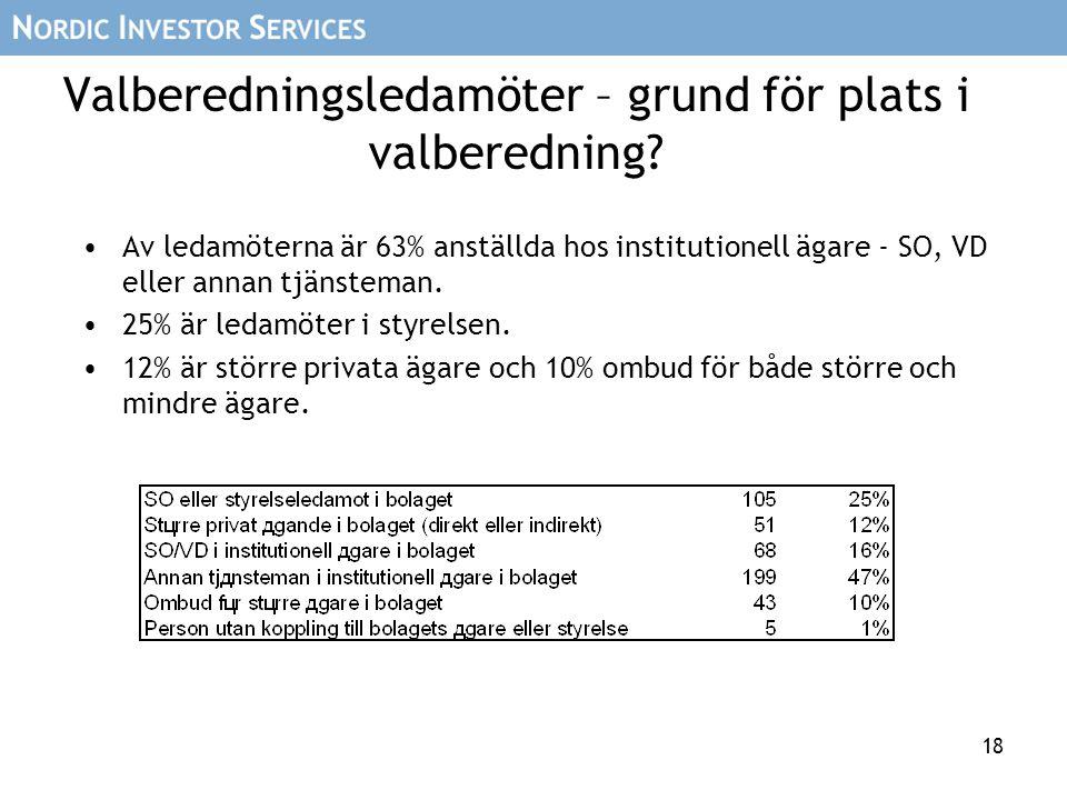 18 Valberedningsledamöter – grund för plats i valberedning? Av ledamöterna är 63% anställda hos institutionell ägare - SO, VD eller annan tjänsteman.