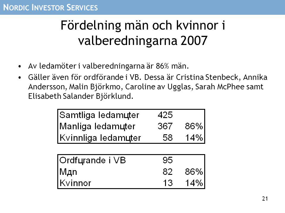 21 Fördelning män och kvinnor i valberedningarna 2007 Av ledamöter i valberedningarna är 86% män. Gäller även för ordförande i VB. Dessa är Cristina S