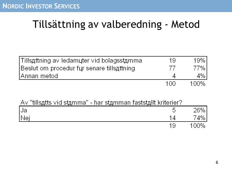 17 Tillsättning av valberedning – Ordförande Styrelseledamot; 32% Företrädare större ägare; 64% Annan 4% SO; 57% Övrig; 43%