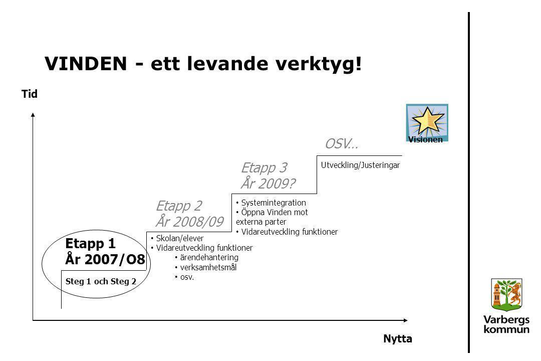 VINDEN - ett levande verktyg! Nytta Tid Etapp 1 År 2007/O8 Etapp 2 År 2008/09 Etapp 3 År 2009? OSV… Steg 1 och Steg 2 Skolan/elever Vidareutveckling f