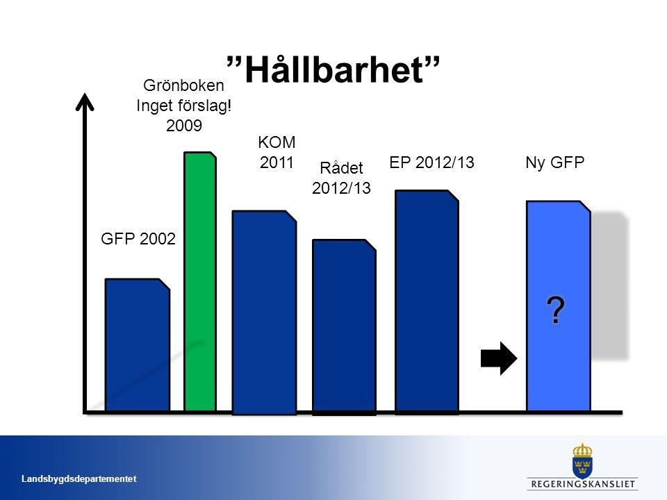 Landsbygdsdepartementet Hållbarhet GFP 2002 Grönboken Inget förslag.