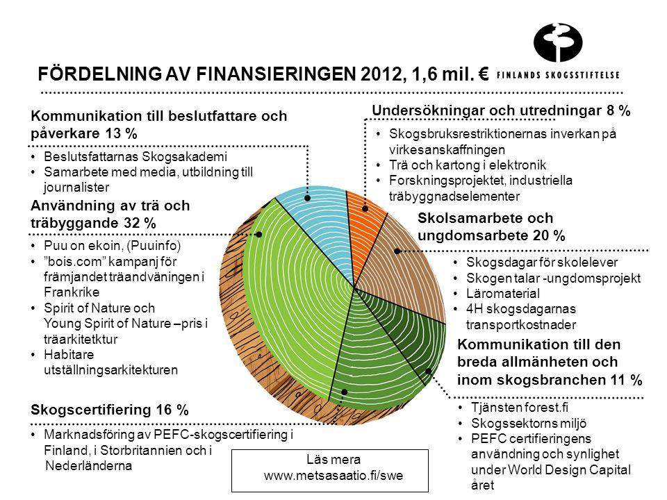 FÖRDELNING AV FINANSIERINGEN 2012, 1,6 mil.