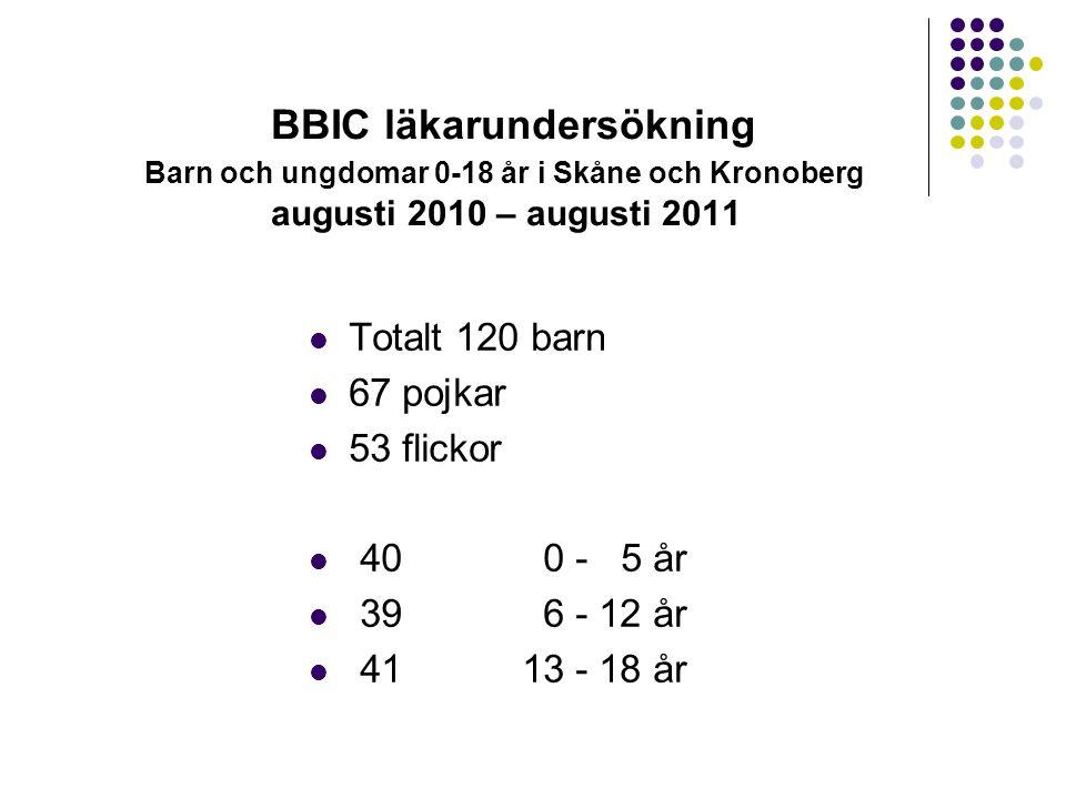 BBIC läkarundersökning Barn och ungdomar 0-18 år i Skåne och Kronoberg augusti 2010 – augusti 2011 Totalt 120 barn 67 pojkar 53 flickor 40 0 - 5 år 39
