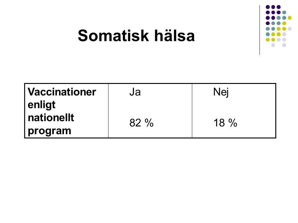 Somatisk hälsa Vaccinationer enligt nationellt program Ja 82 % Nej 18 %
