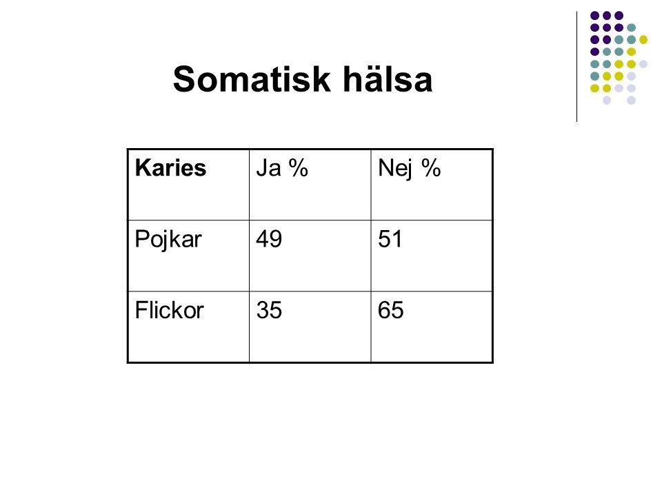 Somatisk hälsa KariesJa %Nej % Pojkar4951 Flickor3565