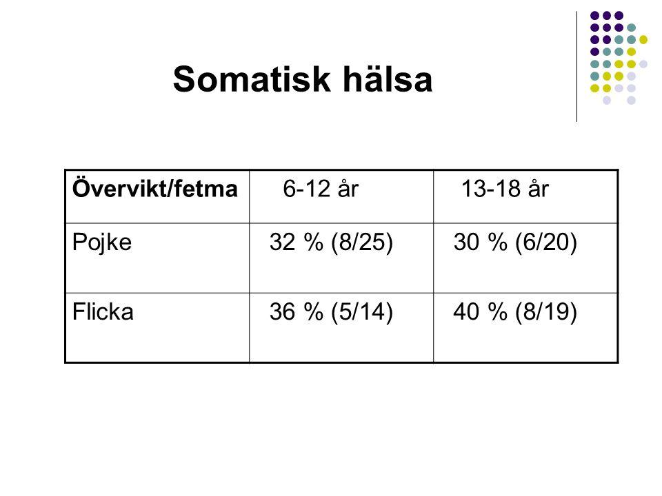 Somatisk hälsa Övervikt/fetma 6-12 år 13-18 år Pojke 32 % (8/25) 30 % (6/20) Flicka 36 % (5/14) 40 % (8/19)