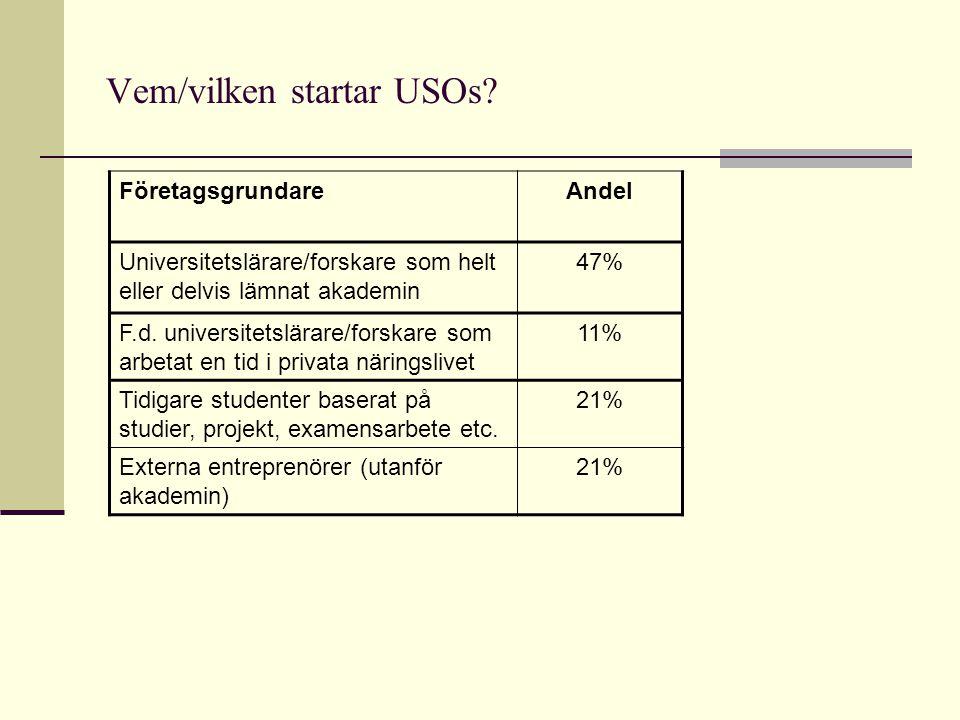 Vem/vilken startar USOs? FöretagsgrundareAndel Universitetslärare/forskare som helt eller delvis lämnat akademin 47% F.d. universitetslärare/forskare