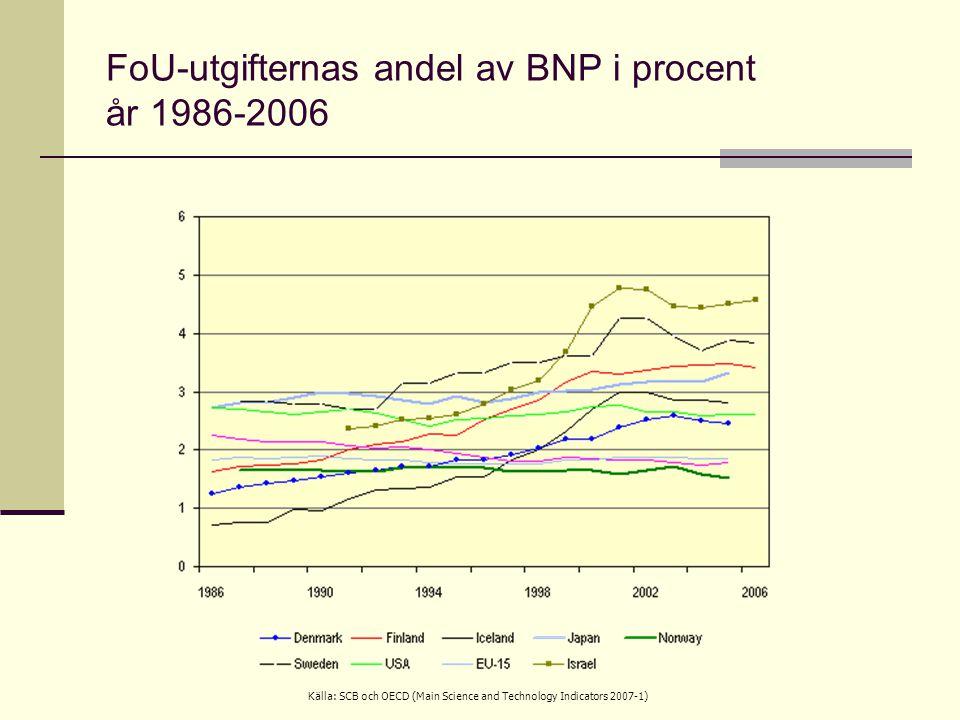 FoU-utgifternas andel av BNP i procent år 1986-2006 Källa: SCB och OECD (Main Science and Technology Indicators 2007-1)