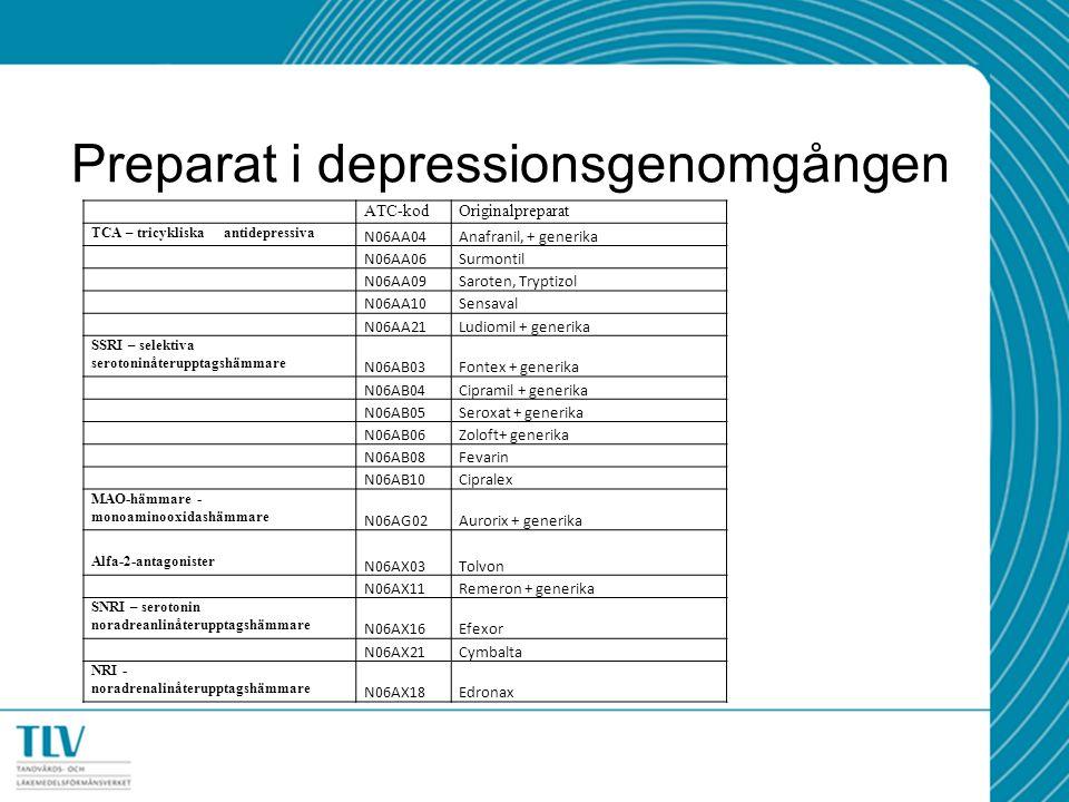 Preparat i depressionsgenomgången ATC-kodOriginalpreparat TCA – tricykliska antidepressiva N06AA04Anafranil, + generika N06AA06Surmontil N06AA09Saroten, Tryptizol N06AA10Sensaval N06AA21Ludiomil + generika SSRI – selektiva serotoninåterupptagshämmare N06AB03Fontex + generika N06AB04Cipramil + generika N06AB05Seroxat + generika N06AB06Zoloft+ generika N06AB08Fevarin N06AB10Cipralex MAO-hämmare - monoaminooxidashämmare N06AG02Aurorix + generika Alfa-2-antagonister N06AX03Tolvon N06AX11Remeron + generika SNRI – serotonin noradreanlinåterupptagshämmare N06AX16Efexor N06AX21Cymbalta NRI - noradrenalinåterupptagshämmare N06AX18Edronax