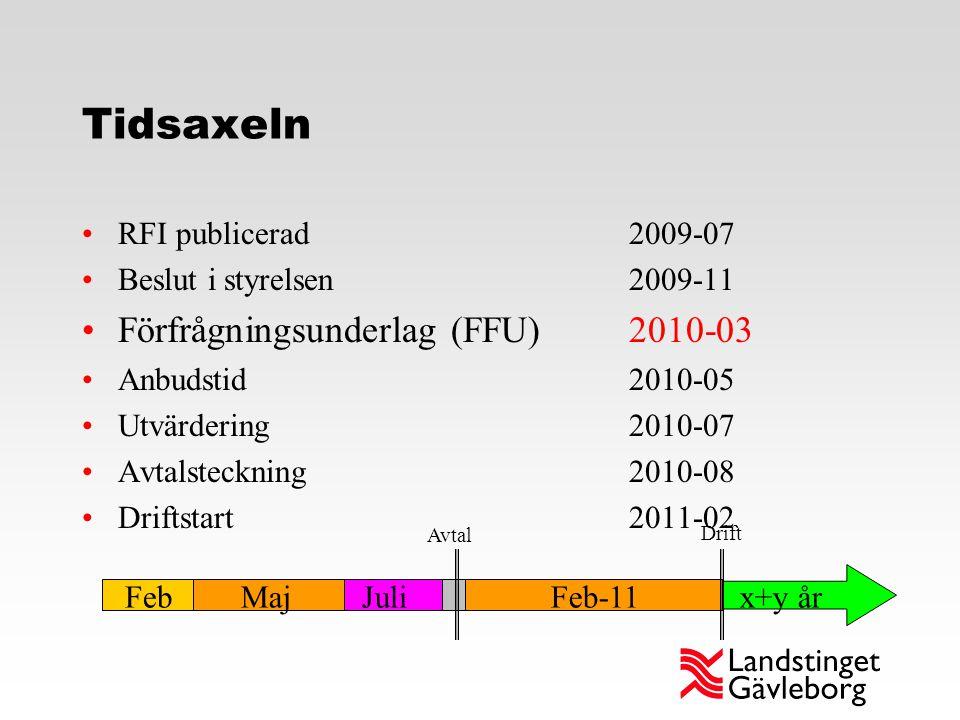 Tidsaxeln RFI publicerad 2009-07 Beslut i styrelsen 2009-11 Förfrågningsunderlag (FFU) 2010-03 Anbudstid2010-05 Utvärdering2010-07 Avtalsteckning 2010