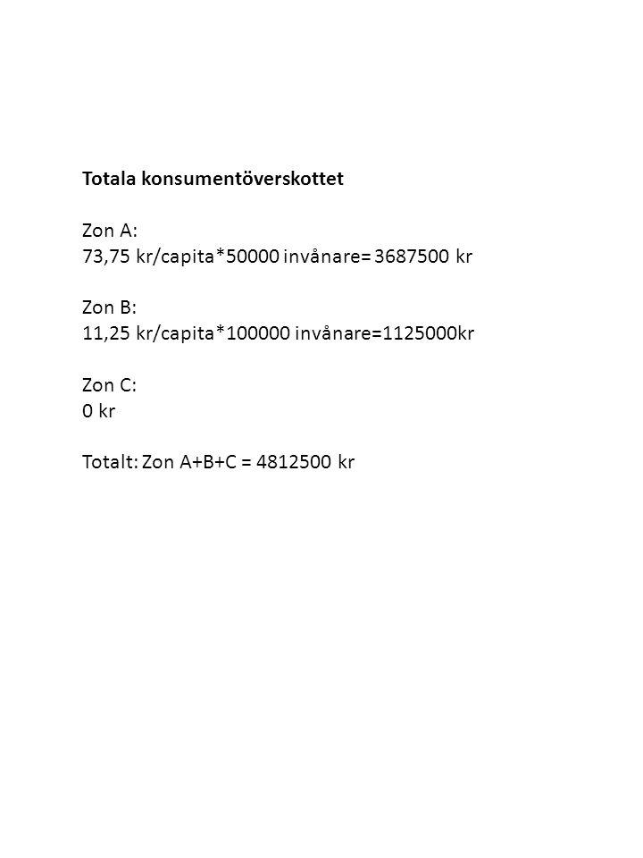 Totala konsumentöverskottet Zon A: 73,75 kr/capita*50000 invånare= 3687500 kr Zon B: 11,25 kr/capita*100000 invånare=1125000kr Zon C: 0 kr Totalt: Zon A+B+C = 4812500 kr