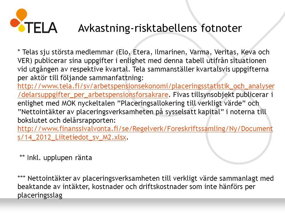 Avkastning-risktabellens fotnoter * Telas sju största medlemmar (Elo, Etera, Ilmarinen, Varma, Veritas, Keva och VER) publicerar sina uppgifter i enlighet med denna tabell utifrån situationen vid utgången av respektive kvartal.