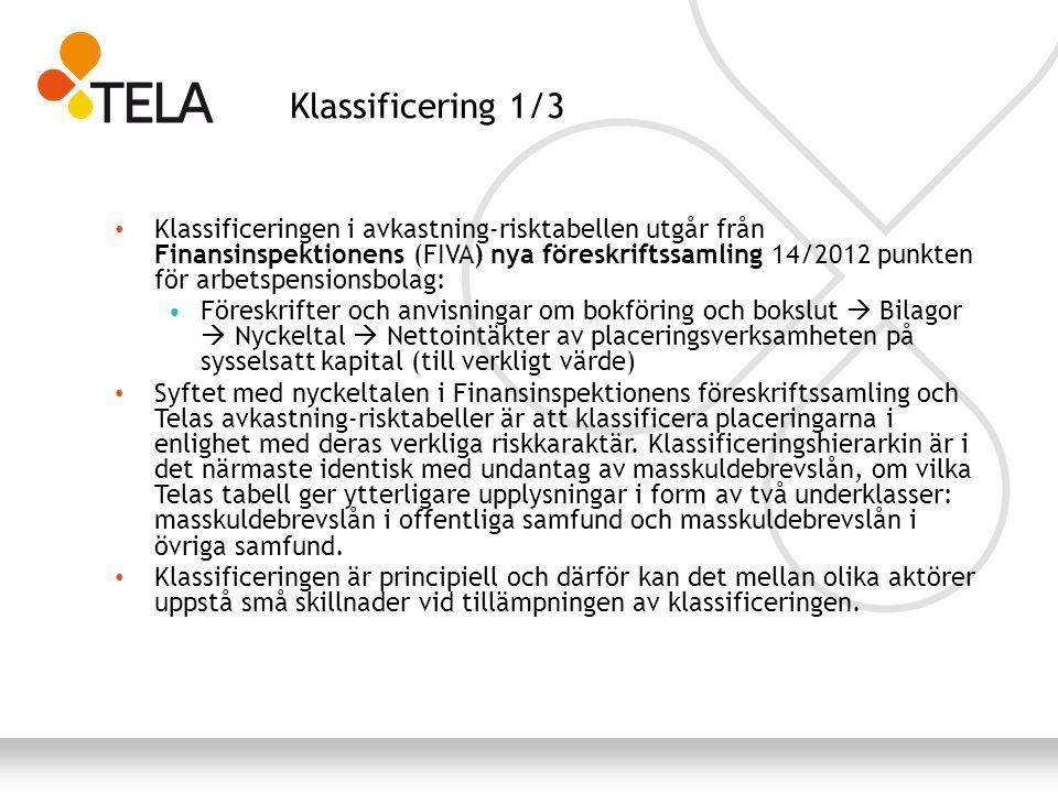 Klassificering 1/3 Klassificeringen i avkastning-risktabellen utgår från Finansinspektionens (FIVA) nya föreskriftssamling 14/2012 punkten för arbetspensionsbolag: Föreskrifter och anvisningar om bokföring och bokslut  Bilagor  Nyckeltal  Nettointäkter av placeringsverksamheten på sysselsatt kapital (till verkligt värde) Syftet med nyckeltalen i Finansinspektionens föreskriftssamling och Telas avkastning-risktabeller är att klassificera placeringarna i enlighet med deras verkliga riskkaraktär.