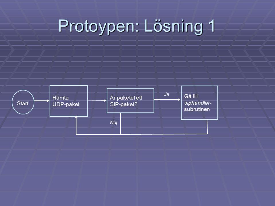 Protoypen: Lösning 1 Nej Ja Start Hämta UDP-paket Är paketet ett SIP-paket? Gå till siphandler- subrutinen