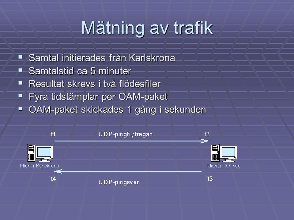 Mätning av trafik  Samtal initierades från Karlskrona  Samtalstid ca 5 minuter  Resultat skrevs i två flödesfiler  Fyra tidstämplar per OAM-paket