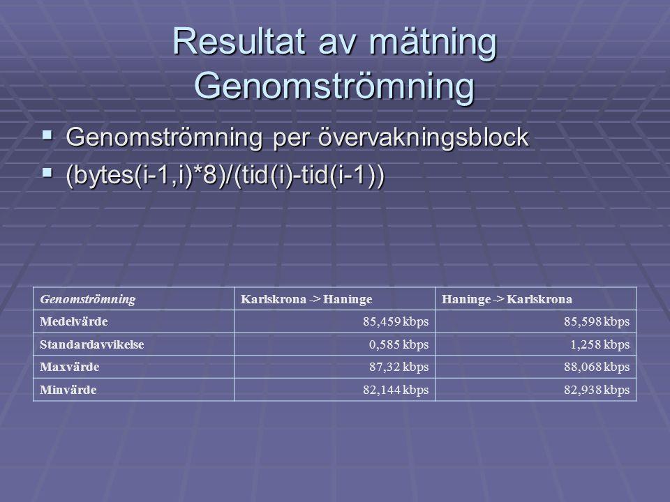 Resultat av mätning Genomströmning  Genomströmning per övervakningsblock  (bytes(i-1,i)*8)/(tid(i)-tid(i-1)) GenomströmningKarlskrona -> HaningeHani