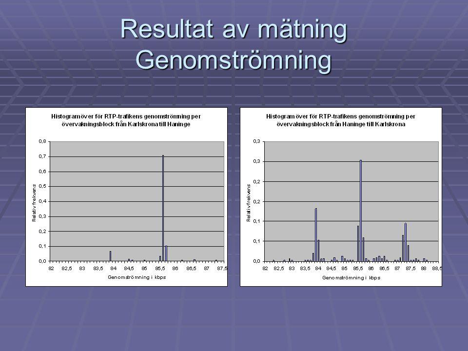 Resultat av mätning Genomströmning