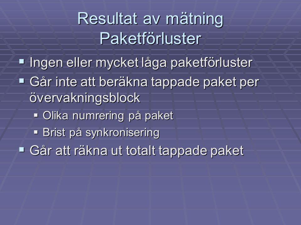 Resultat av mätning Paketförluster  Ingen eller mycket låga paketförluster  Går inte att beräkna tappade paket per övervakningsblock  Olika numreri