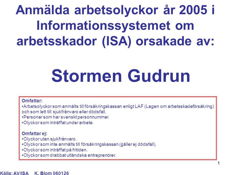 1 Anmälda arbetsolyckor år 2005 i Informationssystemet om arbetsskador (ISA) orsakade av: Källa: AV/ISA K. Blom 060126 Omfattar: Arbetsolyckor som anm