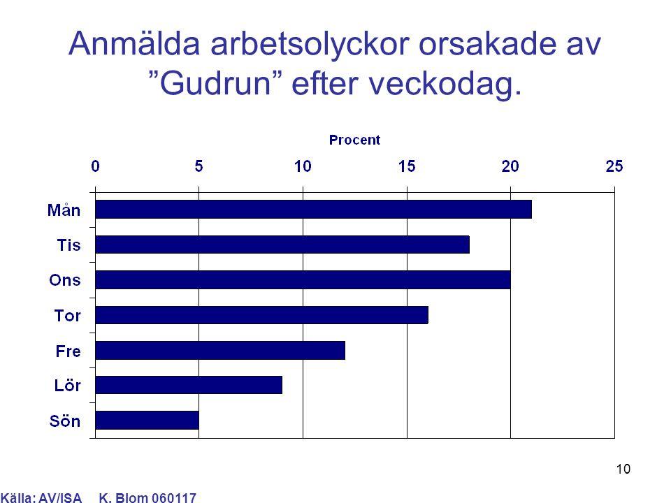 """10 Anmälda arbetsolyckor orsakade av """"Gudrun"""" efter veckodag. Källa: AV/ISA K. Blom 060117"""