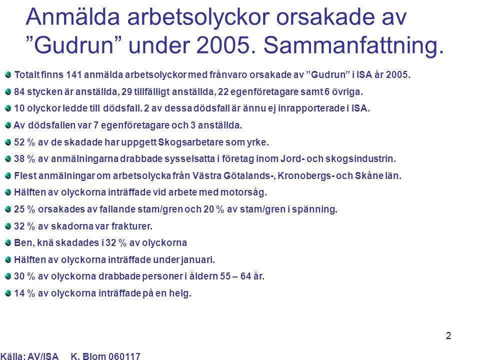 """2 Anmälda arbetsolyckor orsakade av """"Gudrun"""" under 2005. Sammanfattning. Totalt finns 141 anmälda arbetsolyckor med frånvaro orsakade av """"Gudrun"""" i IS"""