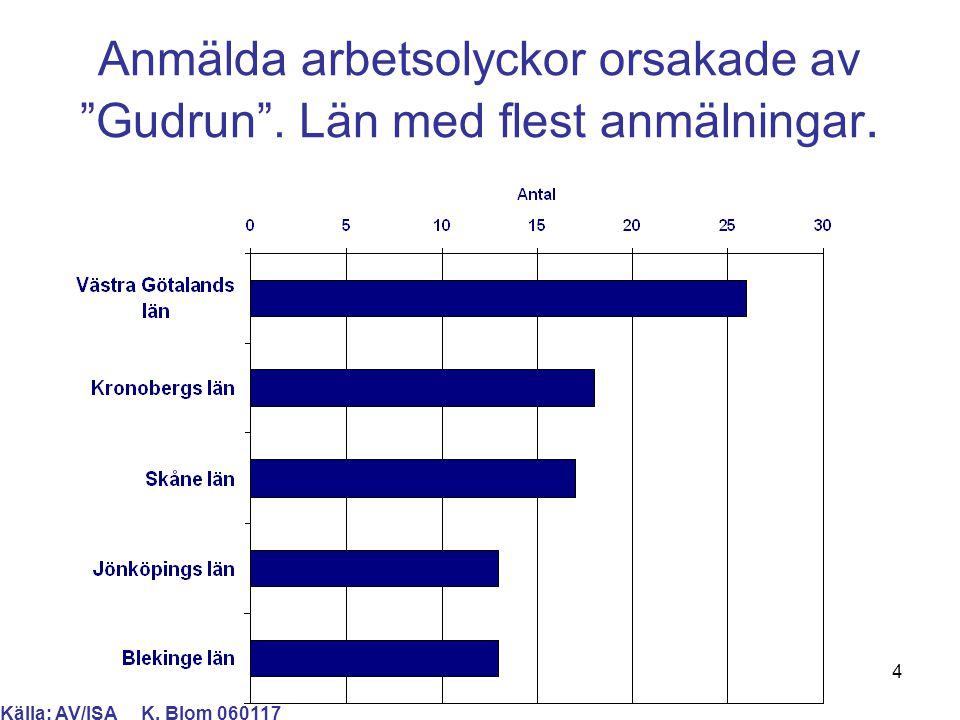 """4 Anmälda arbetsolyckor orsakade av """"Gudrun"""". Län med flest anmälningar. Källa: AV/ISA K. Blom 060117"""