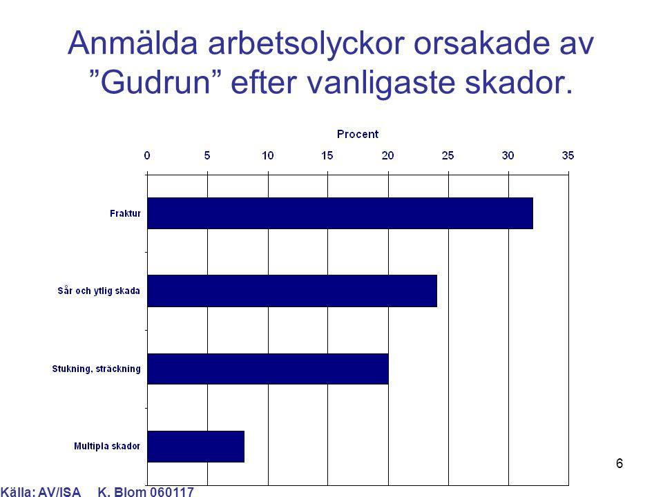 7 Anmälda arbetsolyckor orsakade av Gudrun efter vanligast skadade kroppsdel.