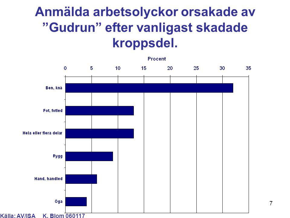 """7 Anmälda arbetsolyckor orsakade av """"Gudrun"""" efter vanligast skadade kroppsdel. Källa: AV/ISA K. Blom 060117"""