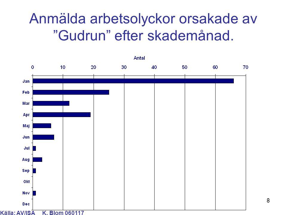 """8 Anmälda arbetsolyckor orsakade av """"Gudrun"""" efter skademånad. Källa: AV/ISA K. Blom 060117"""