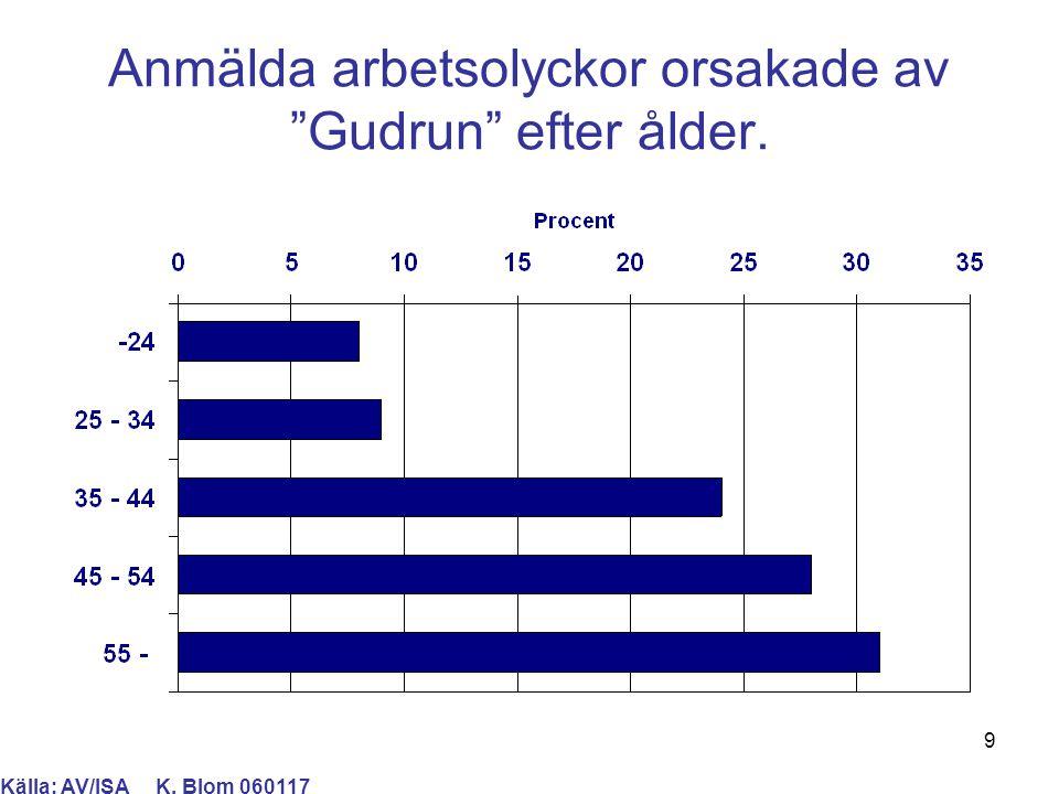 10 Anmälda arbetsolyckor orsakade av Gudrun efter veckodag. Källa: AV/ISA K. Blom 060117