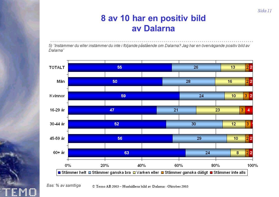 Sida 11 © Temo AB 2003 – Hushållens bild av Dalarna - Oktober 2003 8 av 10 har en positiv bild av Dalarna 5) Instämmer du eller instämmer du inte i följande påstående om Dalarna.